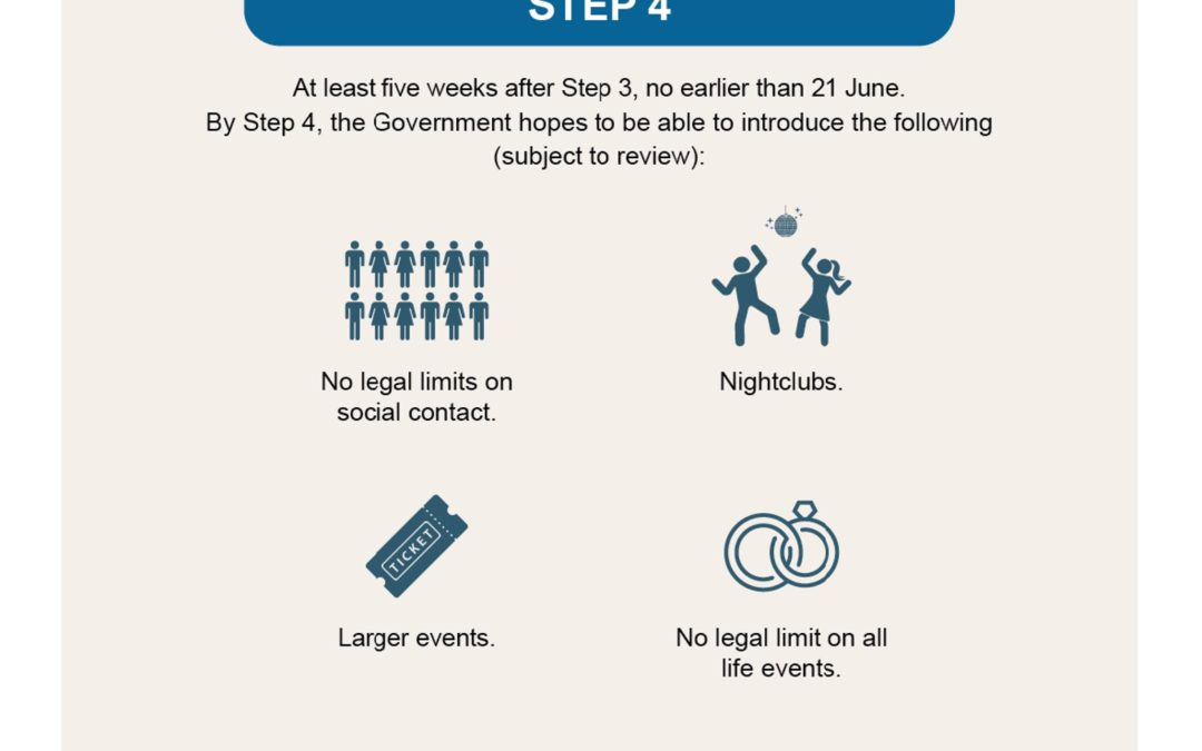 Government Guidance means June 2021 Launch
